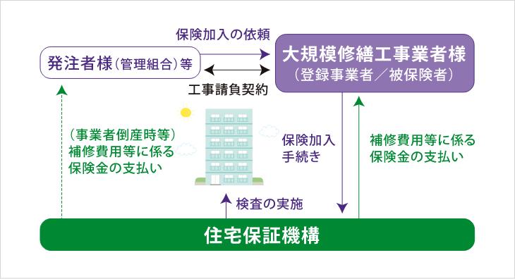 概要|商品概要|まもりすまい大規模修繕かし保険|住宅保証機構株式会社