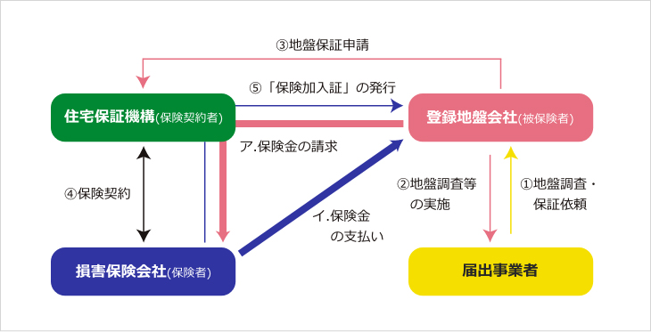 商品概要|地盤保証制度|住宅保証機構株式会社